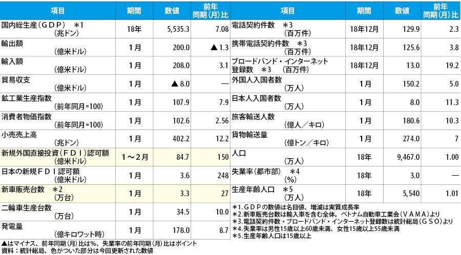 【ベトナム経済統計】