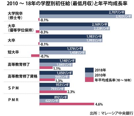 新卒学生の就職難、初任給減 学歴に見合う雇用が少ない=中銀