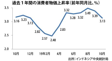 10月インフレ率3.13%、4月以来の低水準 - NNA ASIA・インドネシア ...