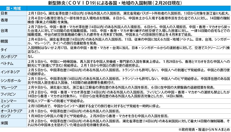 日本 入国 制限 国