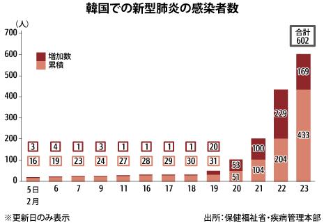 韓国 感染 者 数