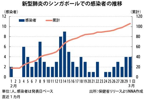日本 の コロナ ウイルス 感染 者