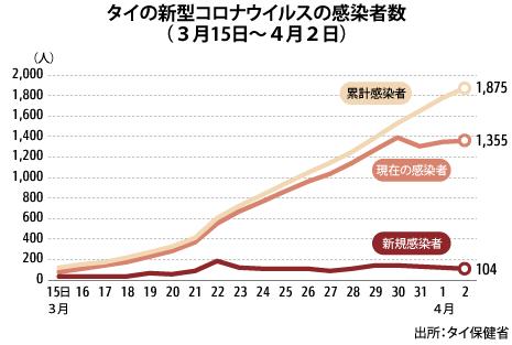 コロナ ウイルス 死亡 数 日本