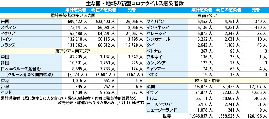 (表)新型コロナウイルス感染者数(15日)