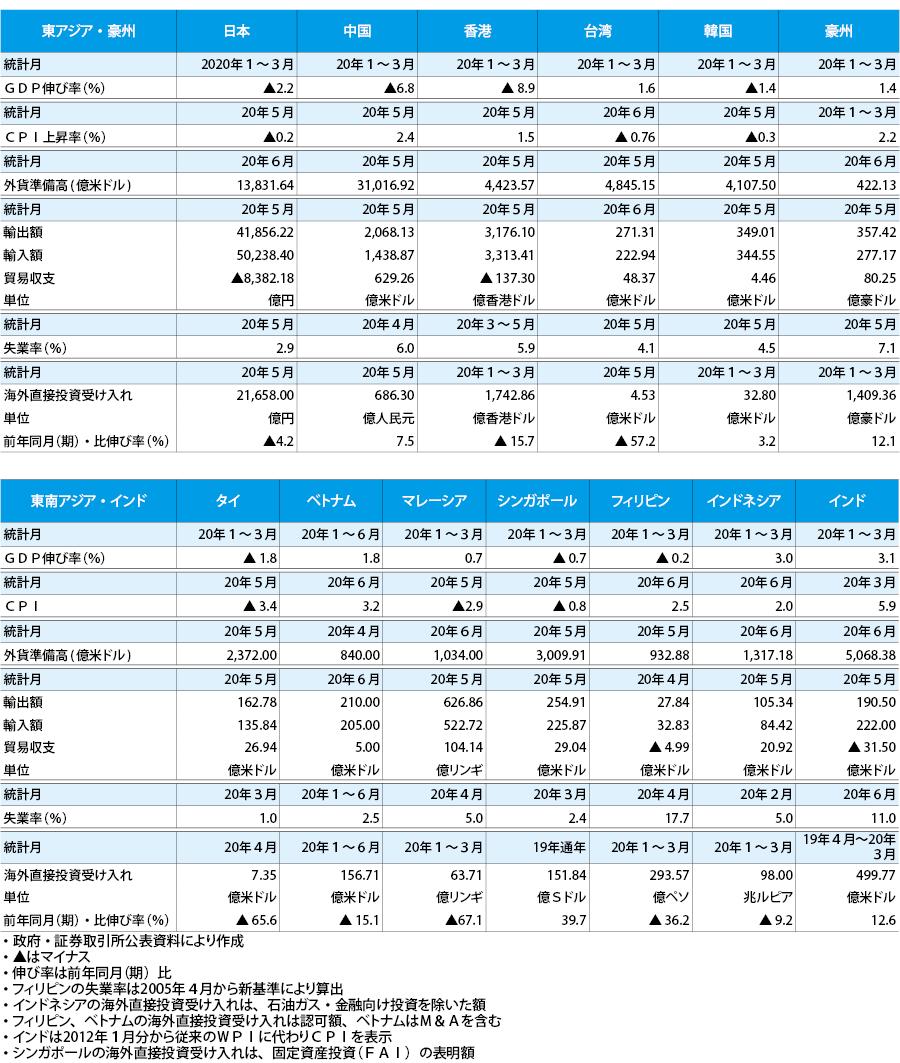 【アジア・豪州経済統計】2020年07月