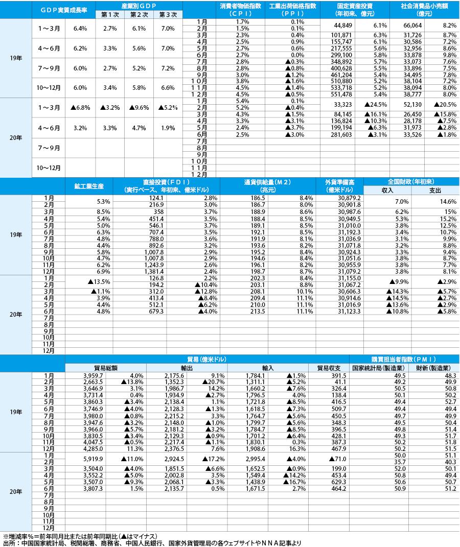 【中国経済統計】7月発表分