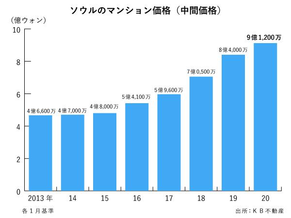 五 千 万 ウォン 日本 円