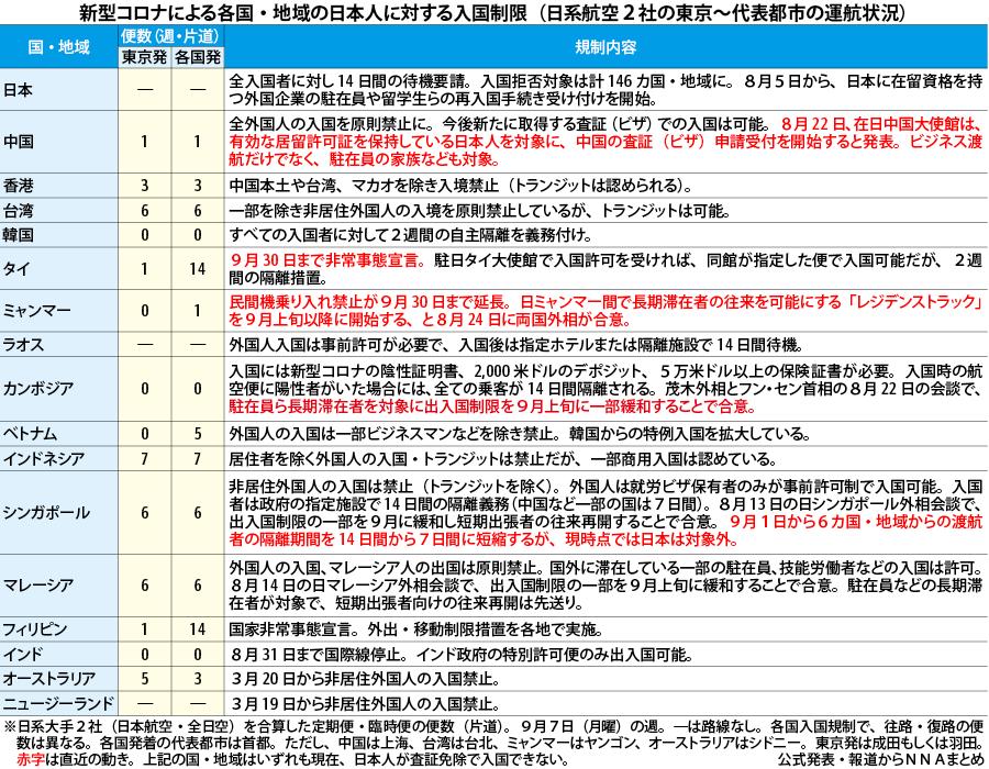 人 規制 入国 日本 タイ 新型コロナウイルス【アジア】各国の入国制限に関する一覧(2021年7月13日08:00時点)