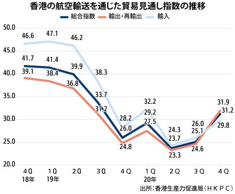4Qの空運貿易指数、コロナ前水準に回復