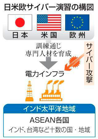 日米欧サイバー演習、インド太平洋の電力網防御 日本・電力・ガス・水道