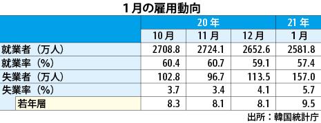 の ウイルス 者 数 コロナ 韓国 感染 感染者もPCR検査も韓国は日本の17倍!韓国の感染者急増はPCR検査数の差?(辺真一)